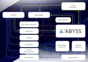 ABYSS 仮想通貨 ICO